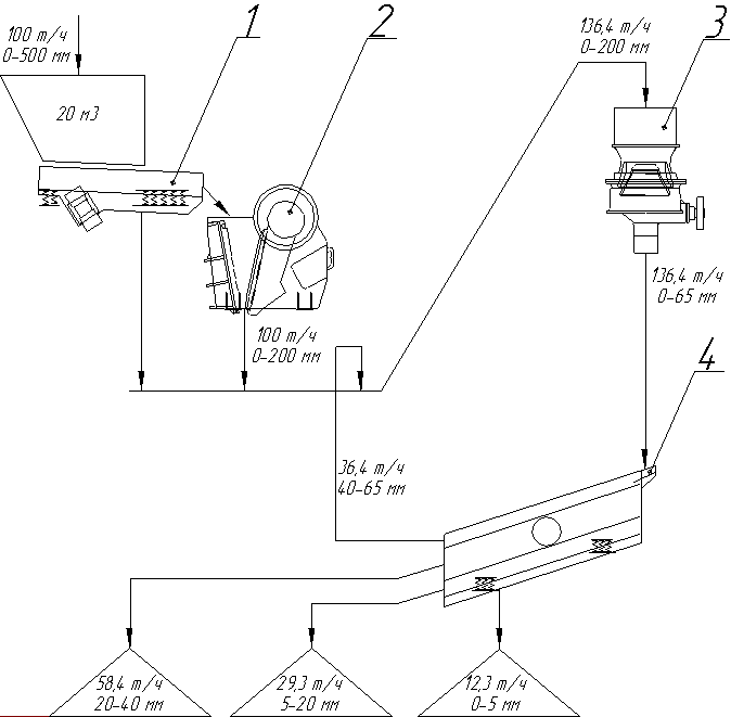Технологическая схема дробильно-сортировочной установки ДСУ 60.